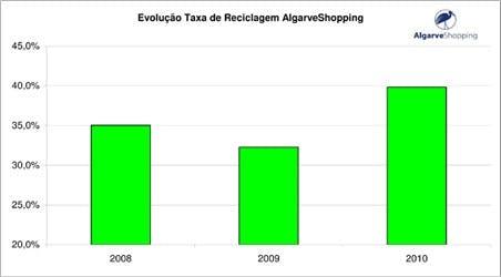 Evolução da Taxa de Reciclagem do AlgarveShopping
